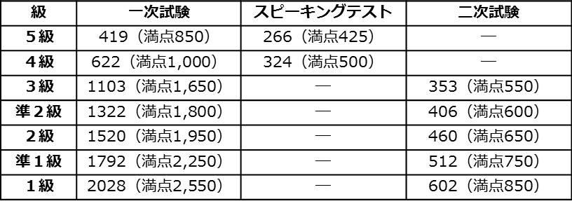 英 検 結果 2019 合否